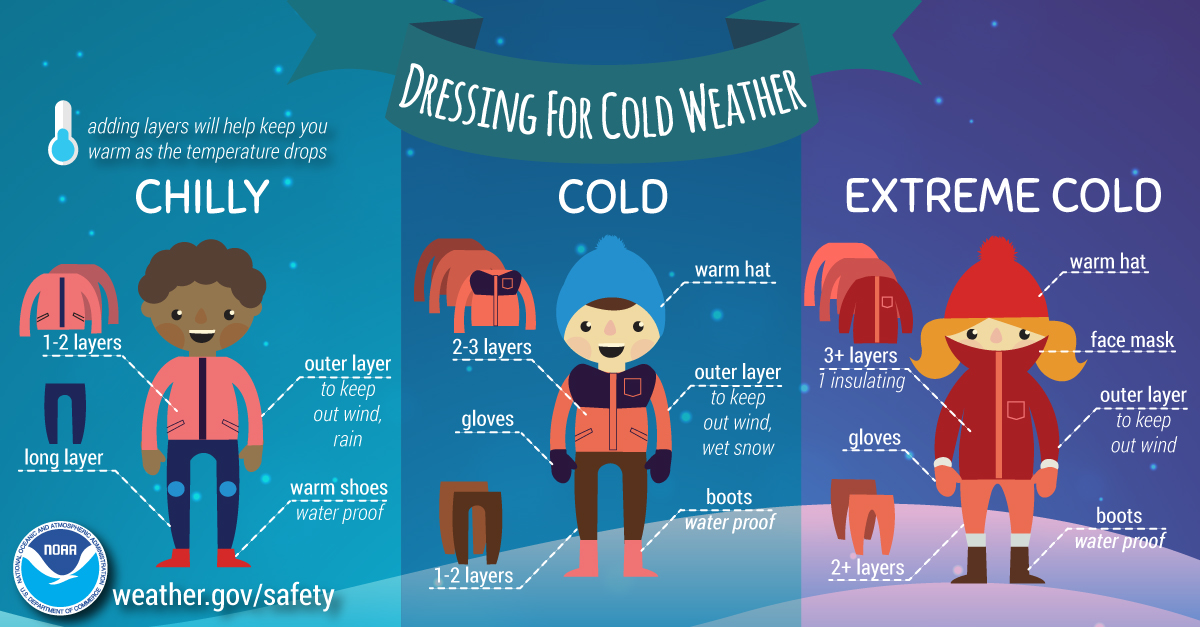 Dressing for Cold Weather. Adding layers will help keep you warm as she temperature drops. Chilly. 1-2 layers. Long Layers. Outer layer: to keep out wind, rain. Warm Shoes: water proof. Cold. Warm hat. 2-3 layers. Outer layer: to keep out wind, wet snow. Gloves. Boots: water proof. 1-2 layers. Exteme Cold. Warm Hat. Face Mask. 3+ layers: 1 insulating. Outer layer: to keep out wind. Gloves. Boots: water proof. 2+ layers.