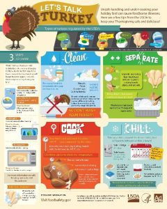 food safety graphic