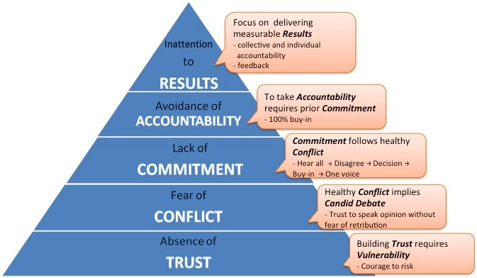 Inattention to results. Focus on delivering measurable results: collective and individual, accountability, feedback. Avoidance of accountability. To take accountability require prior commitment: 100% buy-in. Lack of Commitment. Commitment follows health conflict: hear all  disagreedecisionbuy-inone voice. Feat of conflict. Health conflict implies candid debate: trust to speak opinion without fear of retribution. Absence of Trust. Building Trust requires vulnerability: courage to risk.
