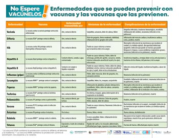 preventable diseases list