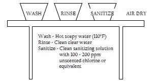 washrinsesanitizeimage