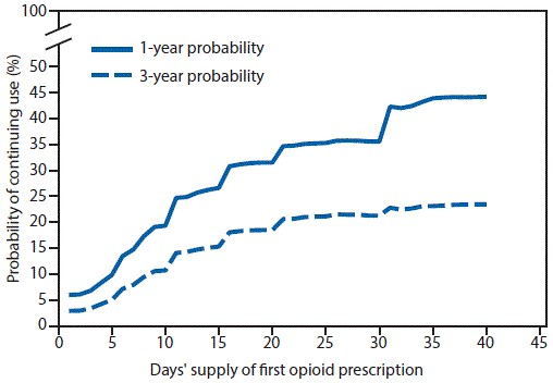 The figure above is a line chart showing 1- and 3-year probabilities of continued opioid use among opioid-naïve patients, by number of days' supply of the first opioid prescription in the United States during 2006–2015.