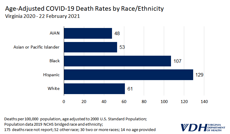 A bar chart showing age-adjusted COVID-19 Death Rates by Race and Ethnicity