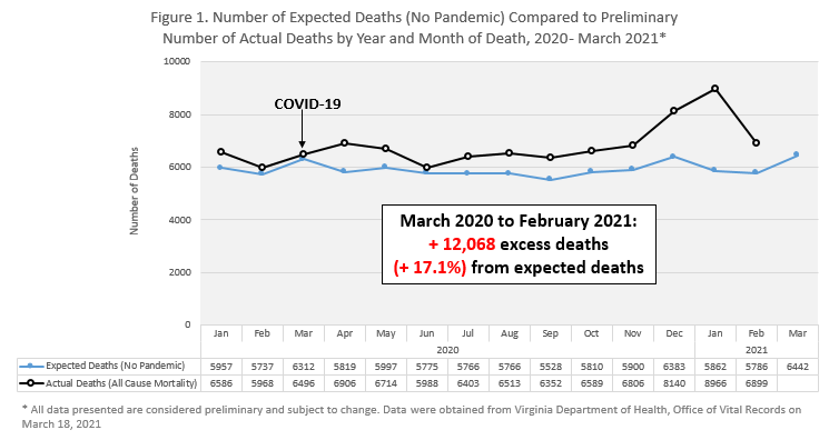 Figure 1. Number of Expected Deaths (no pandemic) compared to preliminary number of actual deaths by year and month of death, 2020-March 2021