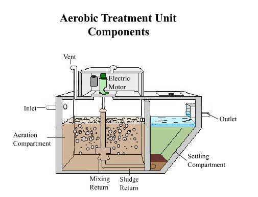 Aerobic Treatment Units Environmental Health