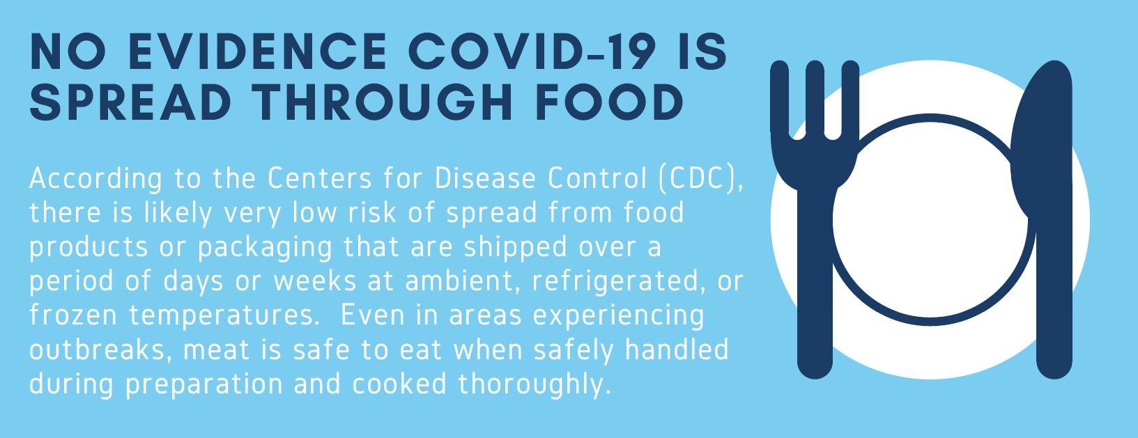 "Plate and Flatware icon, ""According to the CDC, there is likely very low risk of spread from food products or packaging that are shipped over a period of days or weeks. Meat is safe to eat when safely handled during preparation and cooked thoroughly."""