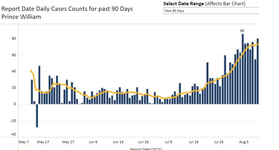 PWHD cases rising graphic from VDH dashboard