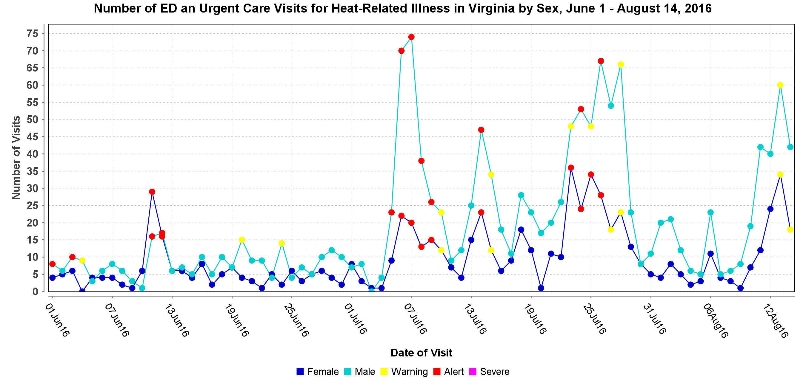 Heat-Related Illness in Virginia by Sex