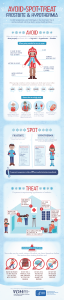 AVOID SPOT TREAT FROSTBITE & HYPOTHERMIA Signs & Symptoms — Redness or pain in any skin area may be the first sign of frostbite. Other signs include: — a white or grayish-yellow skin area — skin that feels unusually firm or waxy — numbness Hypothermia often occurs at very cold temperatures, but can occur at cool temperatures (above 40°F), if a person is wet (from rain, sweat or cold water) and becomes chilled. In cold temperatures, your body begins to lose heat faster than it can be produced, which can lead to serious health problems. ....AVOID.... When the weather is extremely cold, try to stay indoors. If you must go outside, dress properly and know who is at high risk for hypothermia or frostbite. When going outside be sure to wear: A SCARF OR KNIT MASK THAT COVERS FACE & MOUTH MITTENS OR GLOVES WATER-RESISTANT BOOTS A HAT A WATER- RESISTANT COAT SEVERAL LAYERS OF LOOSE-FITTING CLOTHING When going outside in winter make sure body parts most often affected by frostbite are covered in warm, dry clothing. NOSE EARS TOES CHEEKS CHIN FINGERS Know who is at high risk: Older adults without proper food, clothing, or heating People who stay outdoors for long periods (homeless, hikers, hunters, etc.) People who drink alcohol in excess or use illicit drugs Babies sleeping in cold rooms ....SPOT .... A victim is often unaware of frostbite because frozen tissue is numb. Signs & Symptoms Adults: — shivering — exhaustion — confusion — fumbling hands — memory loss — slurred speech — drowsiness Infants: — bright red, cold skin — very low energy If a person's temperature is below 95° get medical attention immediately. .... TREAT.... If a person is experiencing hypothermia or frostbite… 1 SEEK MEDICAL ATTENTION AS SOON AS POSSIBLE 2 GET THEM INTO A WARM ROOM OR SHELTER 3 REMOVE ANY WET CLOTHING 4 WARM THEM UNDER DRY LAYERS OF BLANKETS AND CLOTHING 5 PLACE AREAS AFFECTED BY FROSTBITE IN WARM-TO-TOUCH WATER FROSTBITE CAUTON Since skin may be numb, victims of frostbite can harm themse