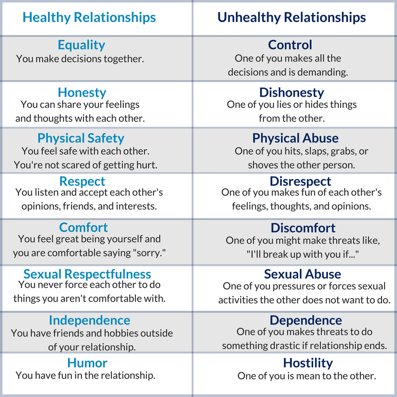 characteristics of a close relationship 2 One of the basics of healthy relationships is to have a common purpose, and oftentimes this is a component that is initially overlooked, but for a long-term, long-lasting relationship it is vital.